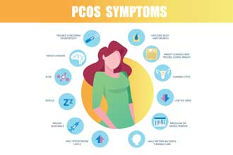 Polycystic Ovarian Syndrone (PCOS)